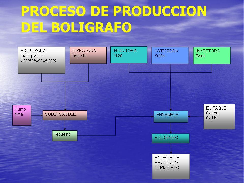 Mejoramiento de la productividad en la planta de for Descripcion del proceso de produccion