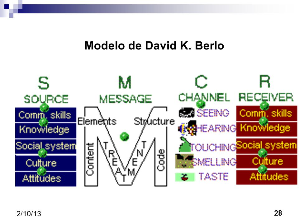Modelo de David K. Berlo