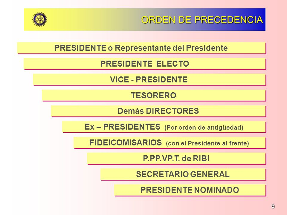 ORDEN DE PRECEDENCIA PRESIDENTE o Representante del Presidente