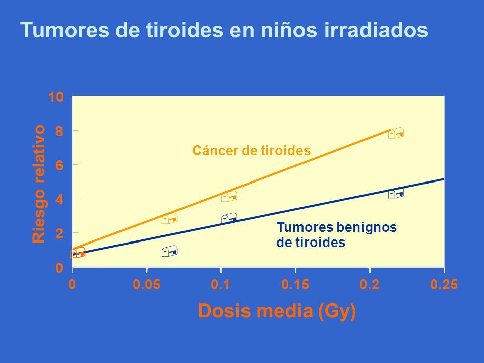 Tumores de tiroides en niños irradiados
