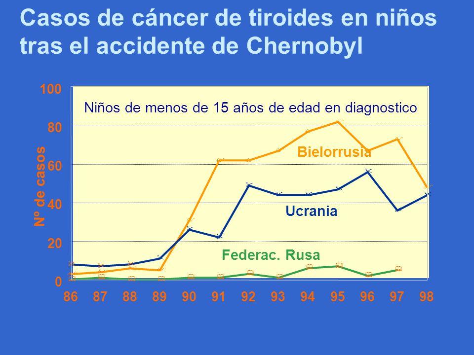 Casos de cáncer de tiroides en niños tras el accidente de Chernobyl