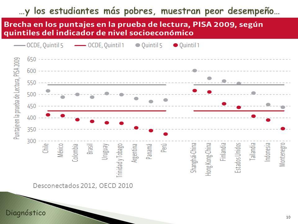 …y los estudiantes más pobres, muestran peor desempeño…