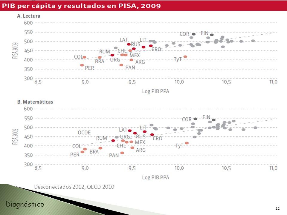 Desconectados 2012, OECD 2010 Diagnóstico