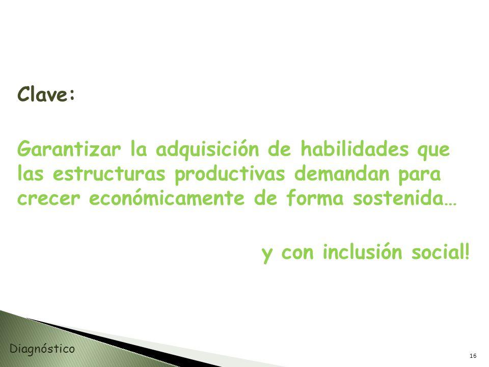 Clave: Garantizar la adquisición de habilidades que las estructuras productivas demandan para crecer económicamente de forma sostenida… y con inclusión social!