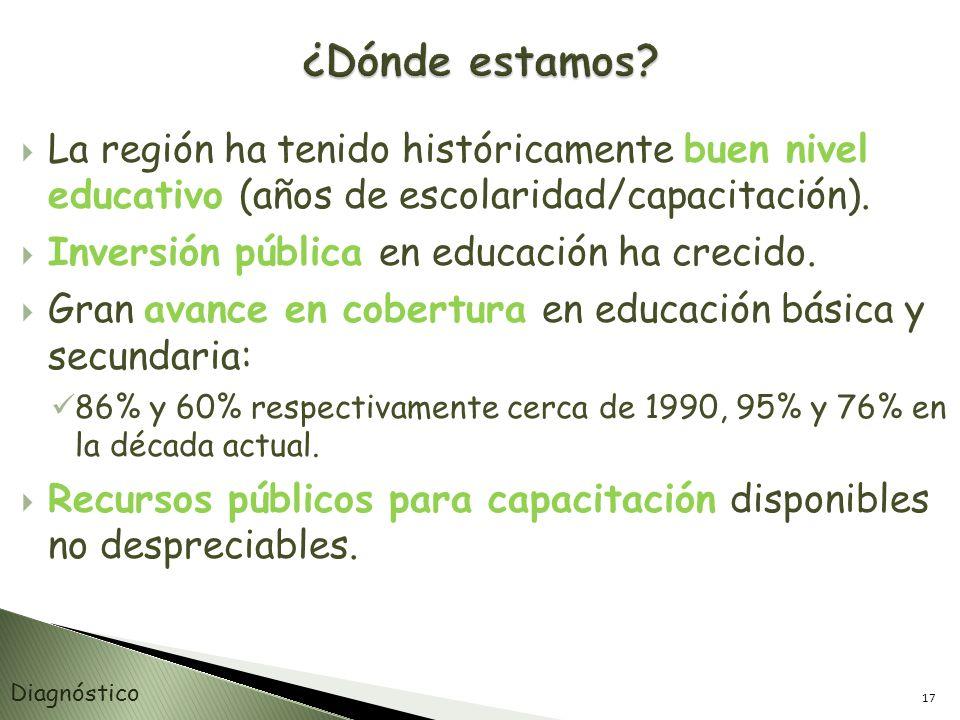 ¿Dónde estamos La región ha tenido históricamente buen nivel educativo (años de escolaridad/capacitación).