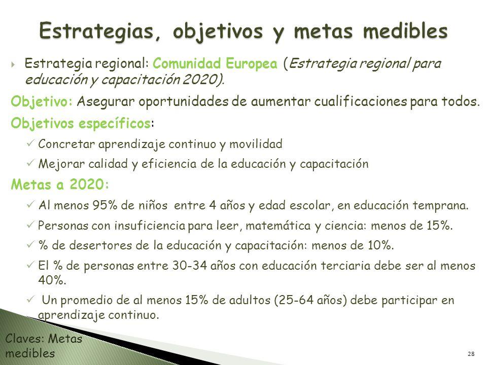 Estrategias, objetivos y metas medibles