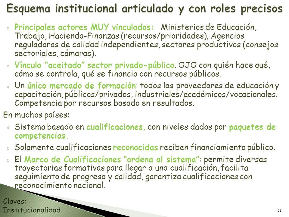 Esquema institucional articulado y con roles precisos