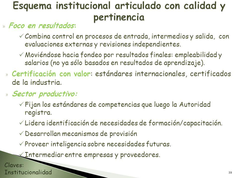 Esquema institucional articulado con calidad y pertinencia