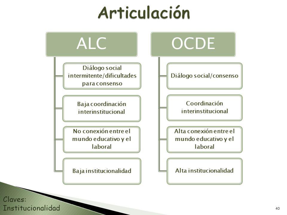 Articulación ALC OCDE Claves: Institucionalidad