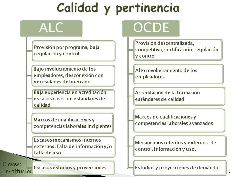 ALC OCDE Calidad y pertinencia Claves: Institucionalidad