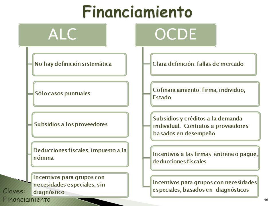 Financiamiento ALC OCDE Claves: Financiamiento