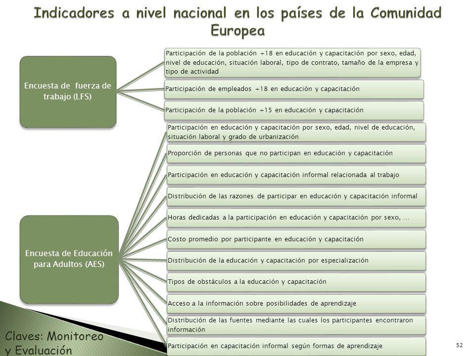Indicadores a nivel nacional en los países de la Comunidad Europea