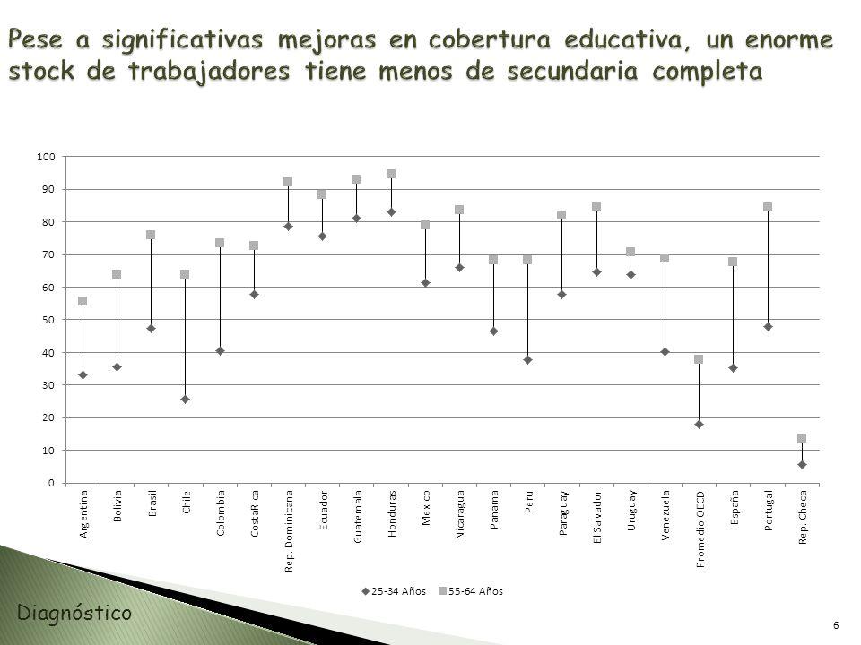 Pese a significativas mejoras en cobertura educativa, un enorme stock de trabajadores tiene menos de secundaria completa