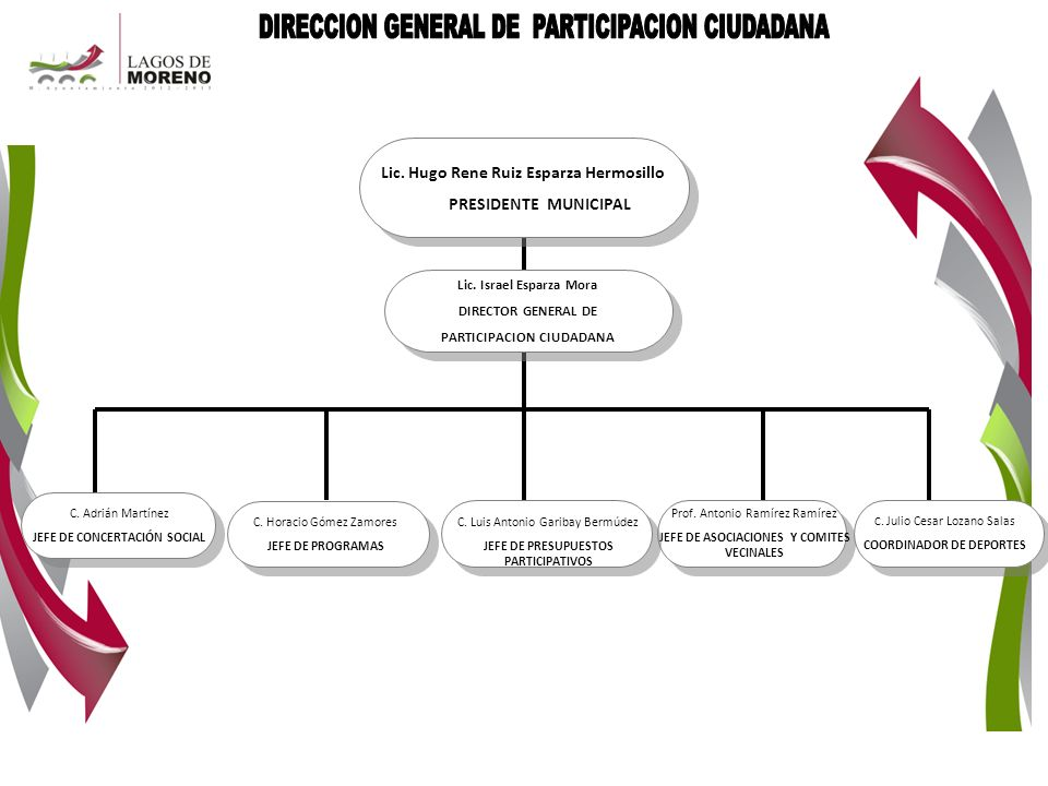 DIRECCION GENERAL DE PARTICIPACION CIUDADANA