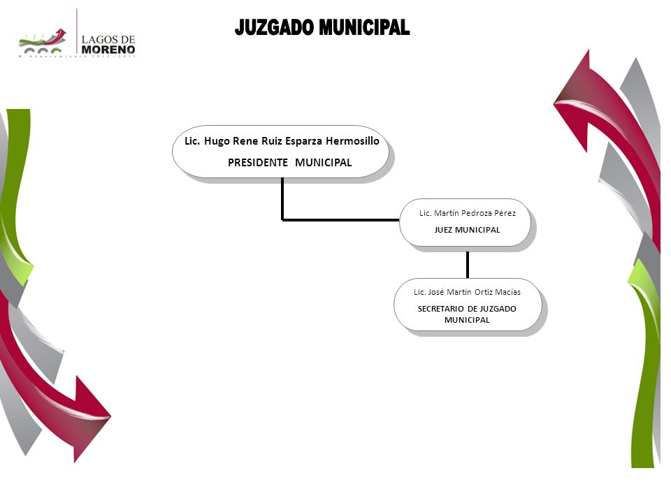 Lic. Hugo Rene Ruiz Esparza Hermosillo SECRETARIO DE JUZGADO MUNICIPAL