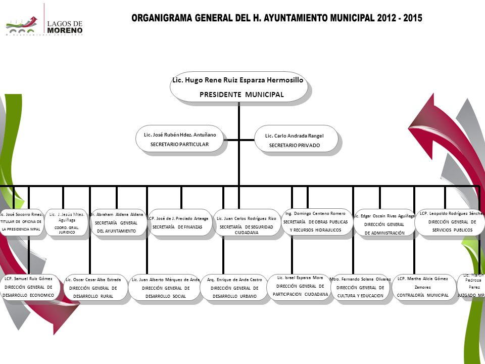 ORGANIGRAMA GENERAL DEL H. AYUNTAMIENTO MUNICIPAL 2012 - 2015