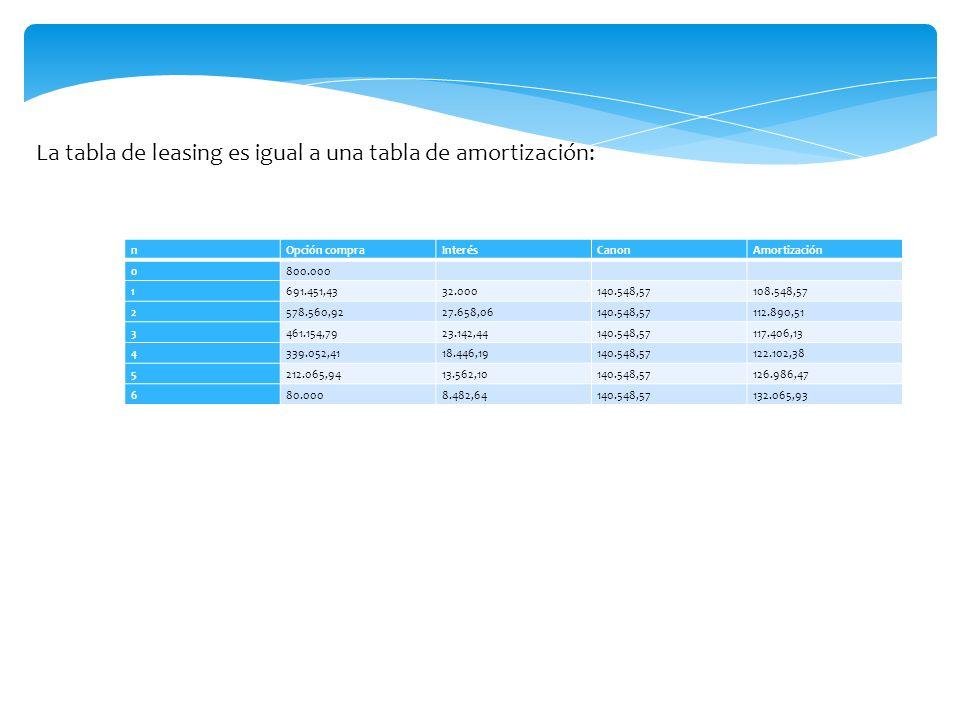 La tabla de leasing es igual a una tabla de amortización: