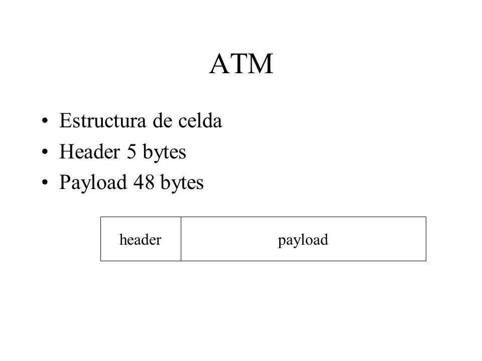 ATM Estructura de celda Header 5 bytes Payload 48 bytes header payload