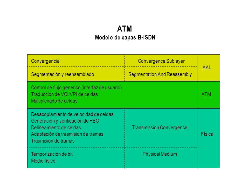 ATM Modelo de capas B-ISDN