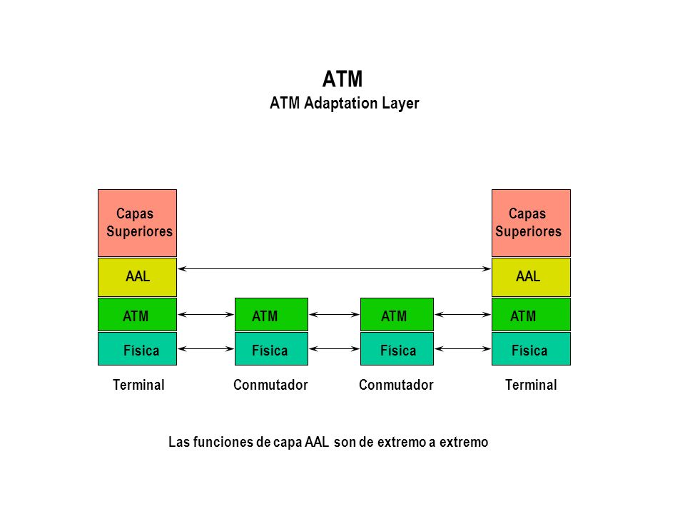 ATM ATM Adaptation Layer