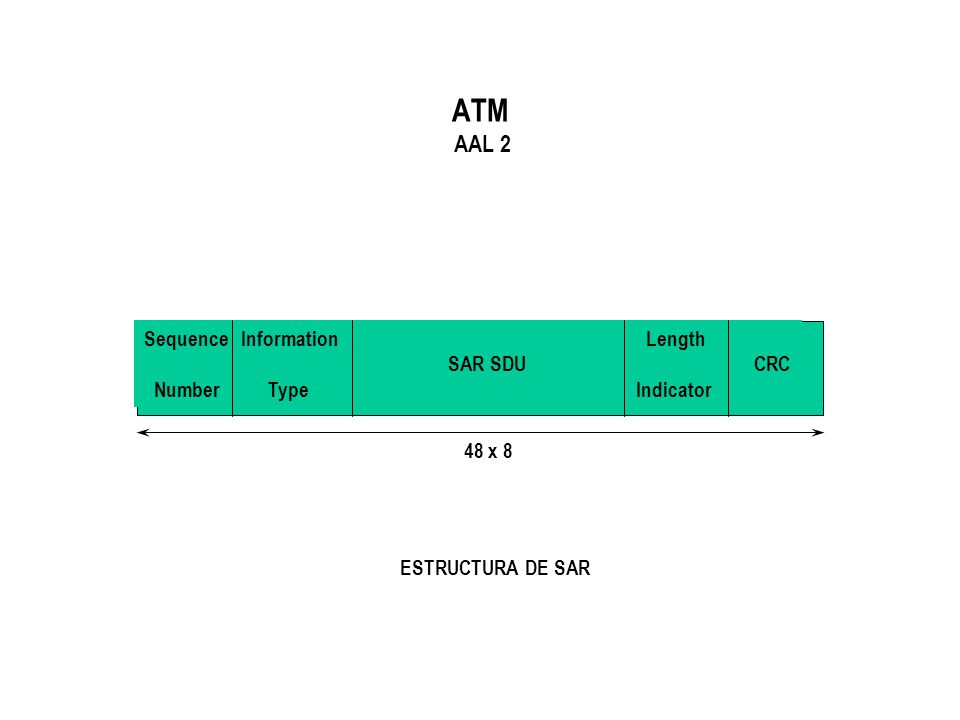 ATM AAL 2 Sequence Information Length SAR SDU CRC