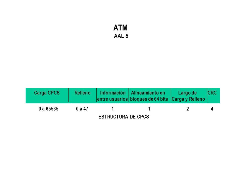 ATM AAL 5 Carga CPCS Relleno Información Alineamiento en Largo de CRC