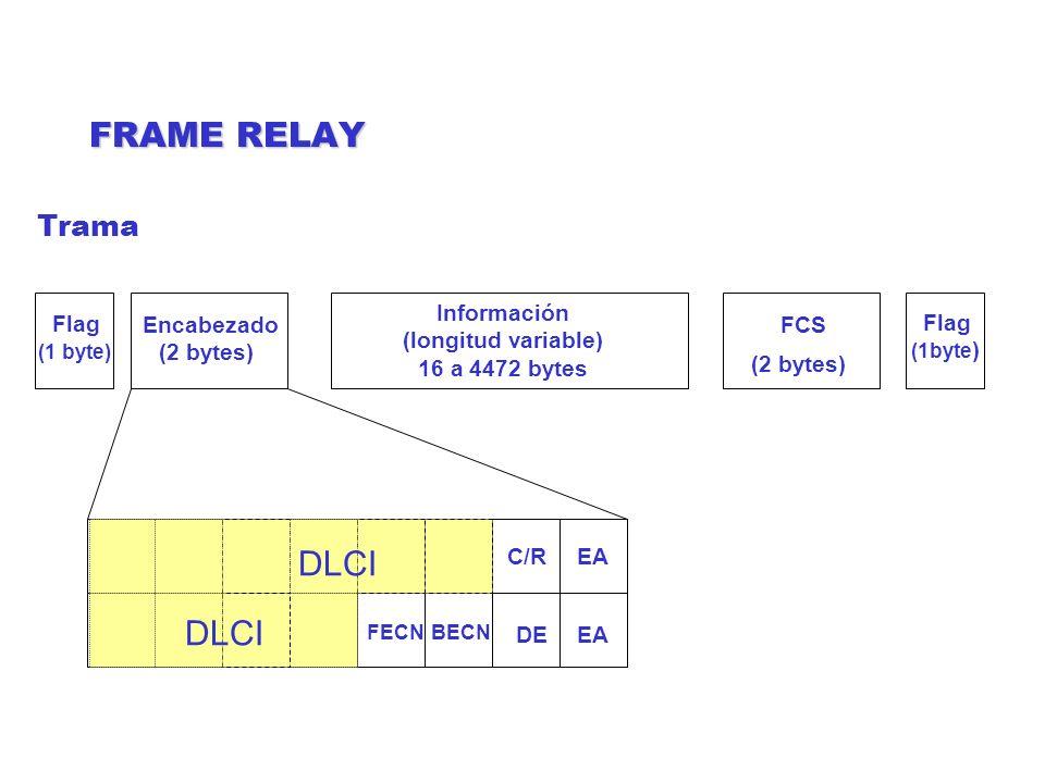 FRAME RELAY DLCI DLCI Trama Información (longitud variable)