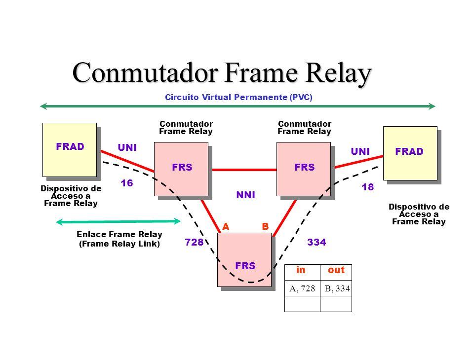 Conmutador Frame Relay