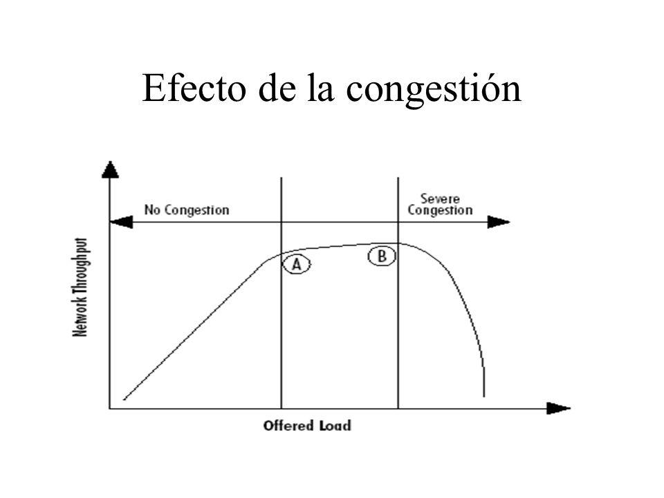 Efecto de la congestión