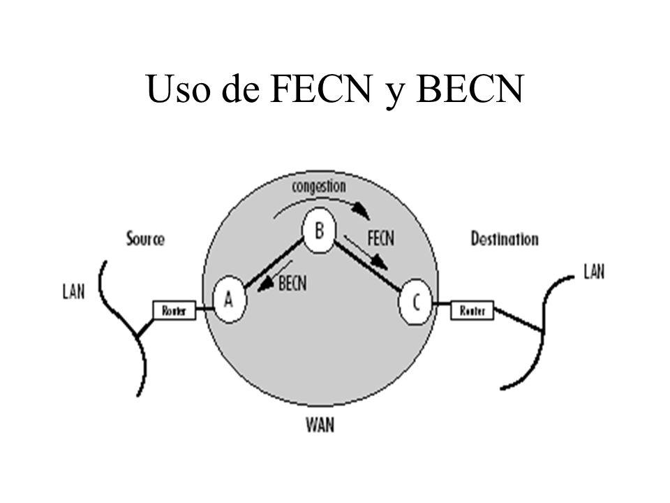 Uso de FECN y BECN