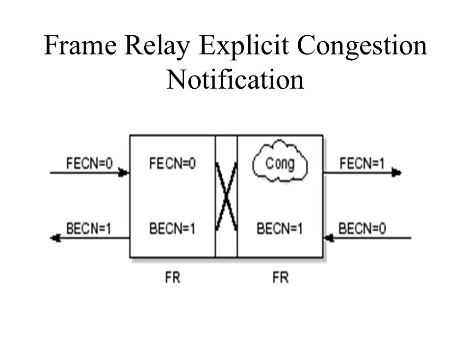 Frame Relay Explicit Congestion Notification