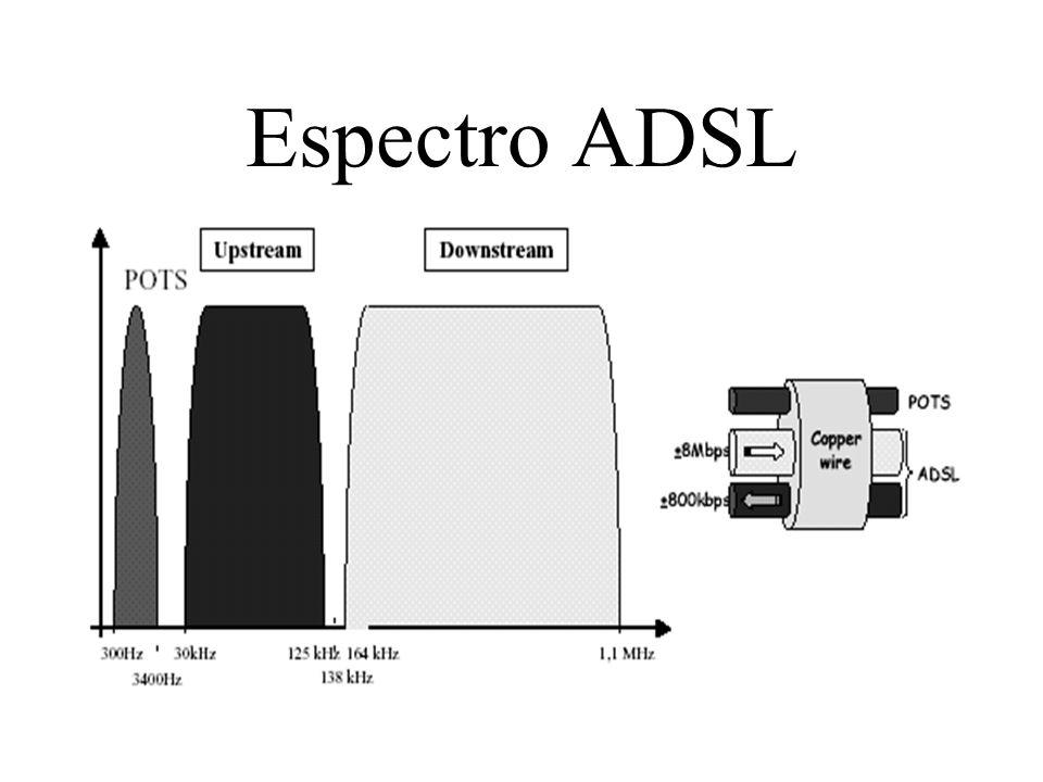 Espectro ADSL