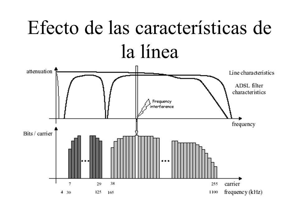 Efecto de las características de la línea