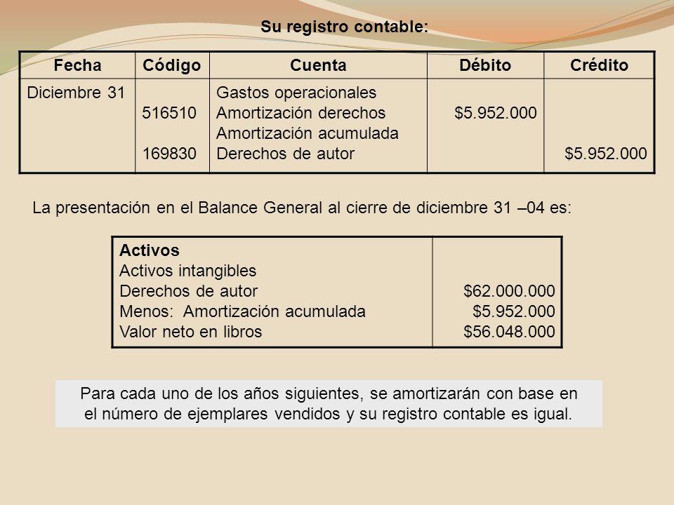 Su registro contable: Fecha. Código. Cuenta. Débito. Crédito. Diciembre 31. 516510. 169830. Gastos operacionales.