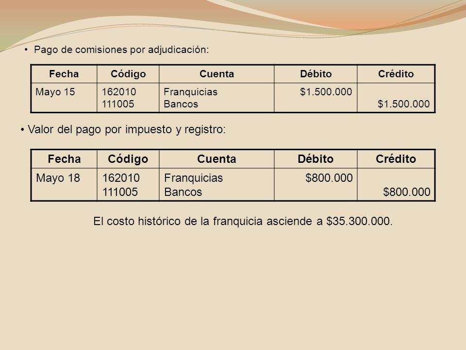 El costo histórico de la franquicia asciende a $35.300.000.