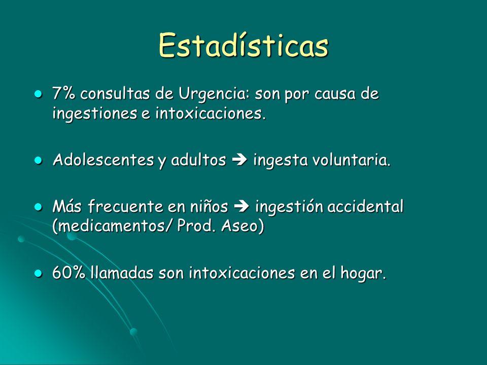 Estadísticas7% consultas de Urgencia: son por causa de ingestiones e intoxicaciones. Adolescentes y adultos  ingesta voluntaria.