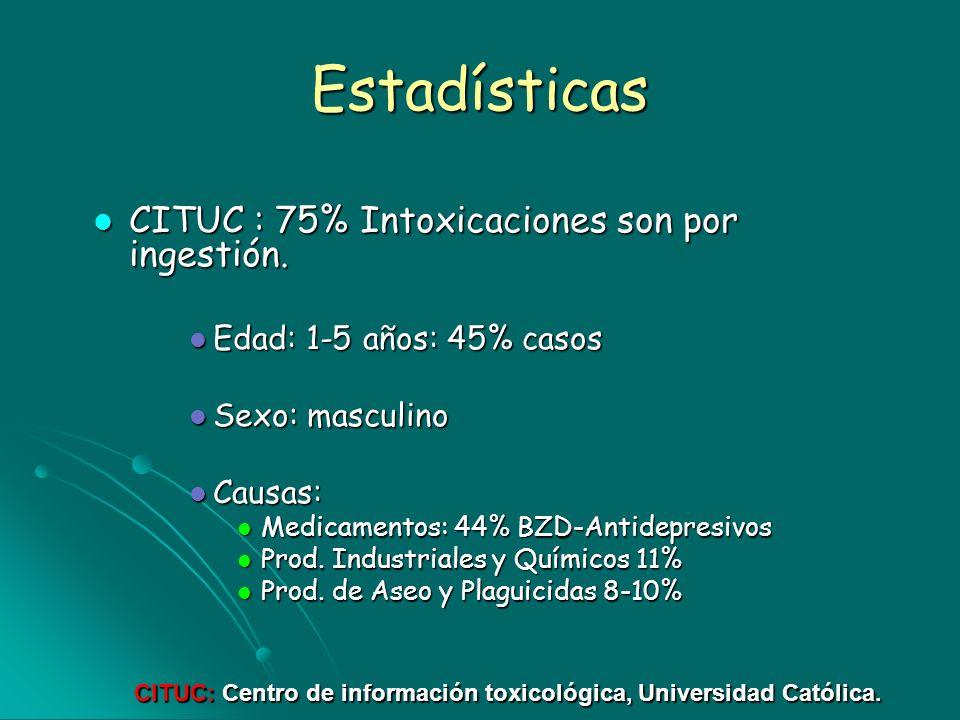 Estadísticas CITUC : 75% Intoxicaciones son por ingestión.