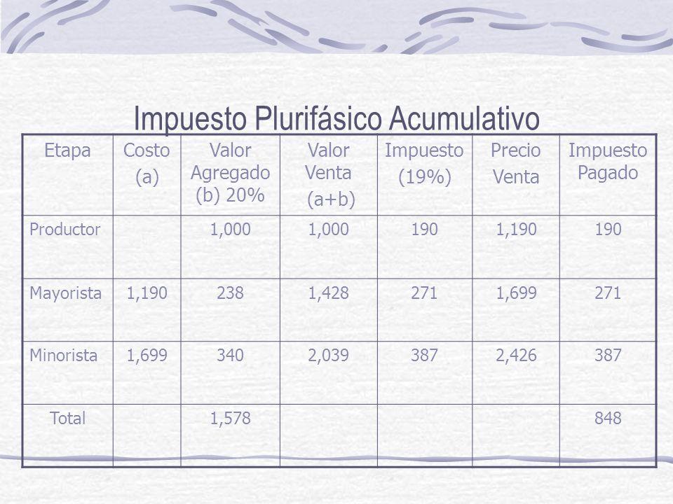 Impuesto Plurifásico Acumulativo