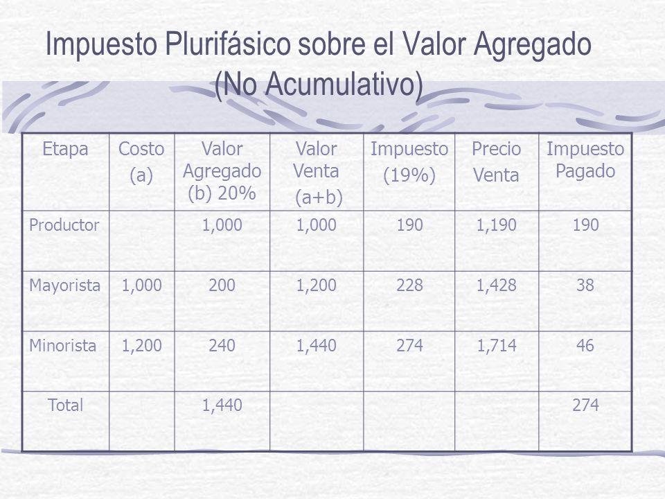 Impuesto Plurifásico sobre el Valor Agregado (No Acumulativo)