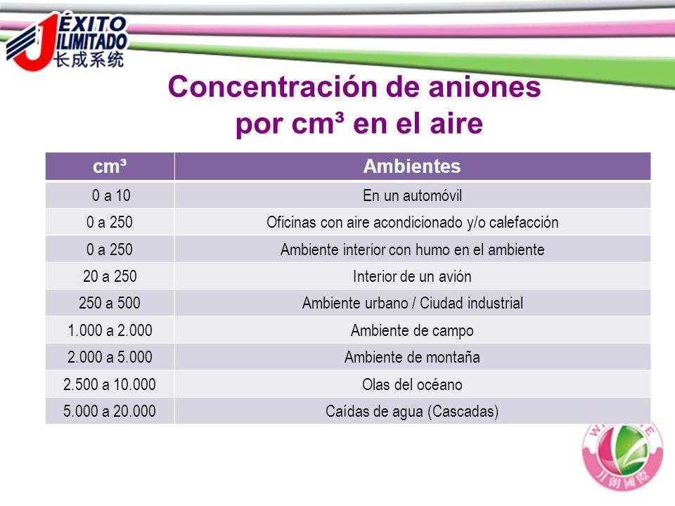 Concentración de aniones