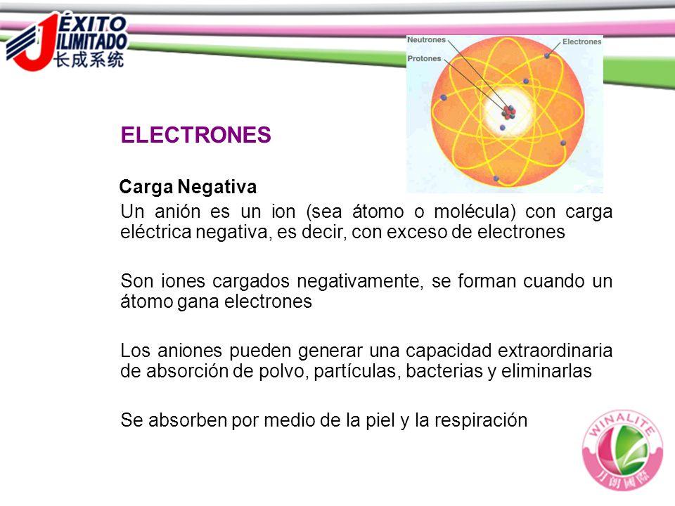 ELECTRONES Carga Negativa Un anión es un ion (sea átomo o molécula) con carga eléctrica negativa, es decir, con exceso de electrones Son iones cargados negativamente, se forman cuando un átomo gana electrones Los aniones pueden generar una capacidad extraordinaria de absorción de polvo, partículas, bacterias y eliminarlas Se absorben por medio de la piel y la respiración