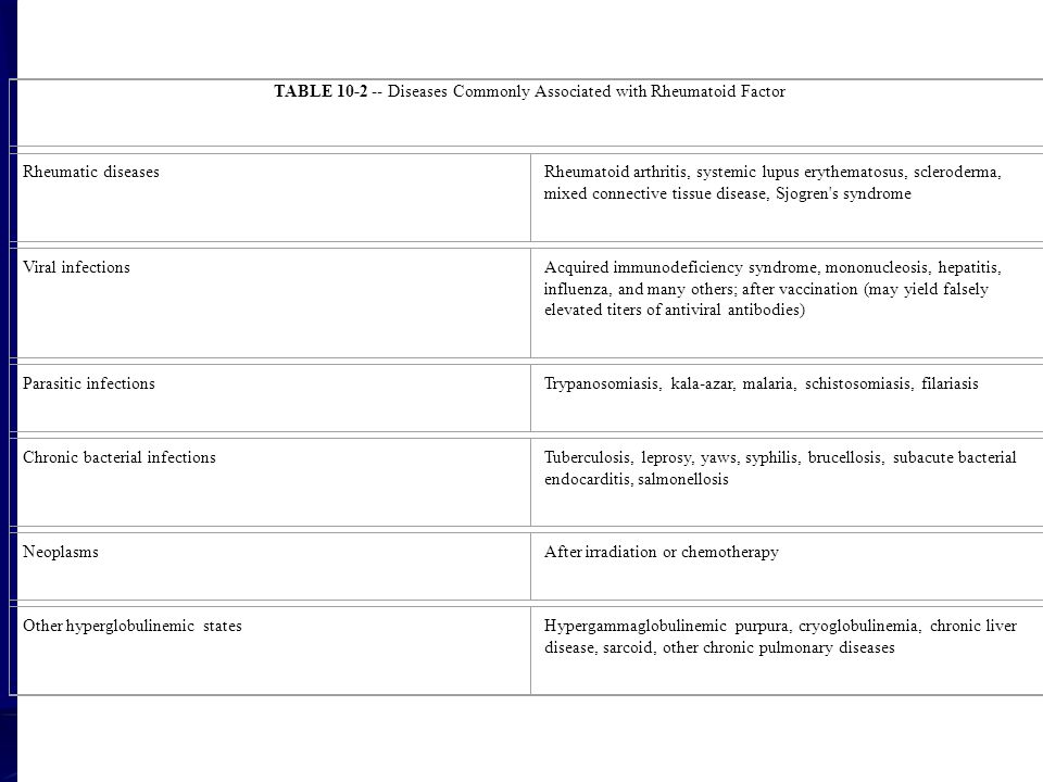 TABLE 10-2 -- Diseases Commonly Associated with Rheumatoid Factor