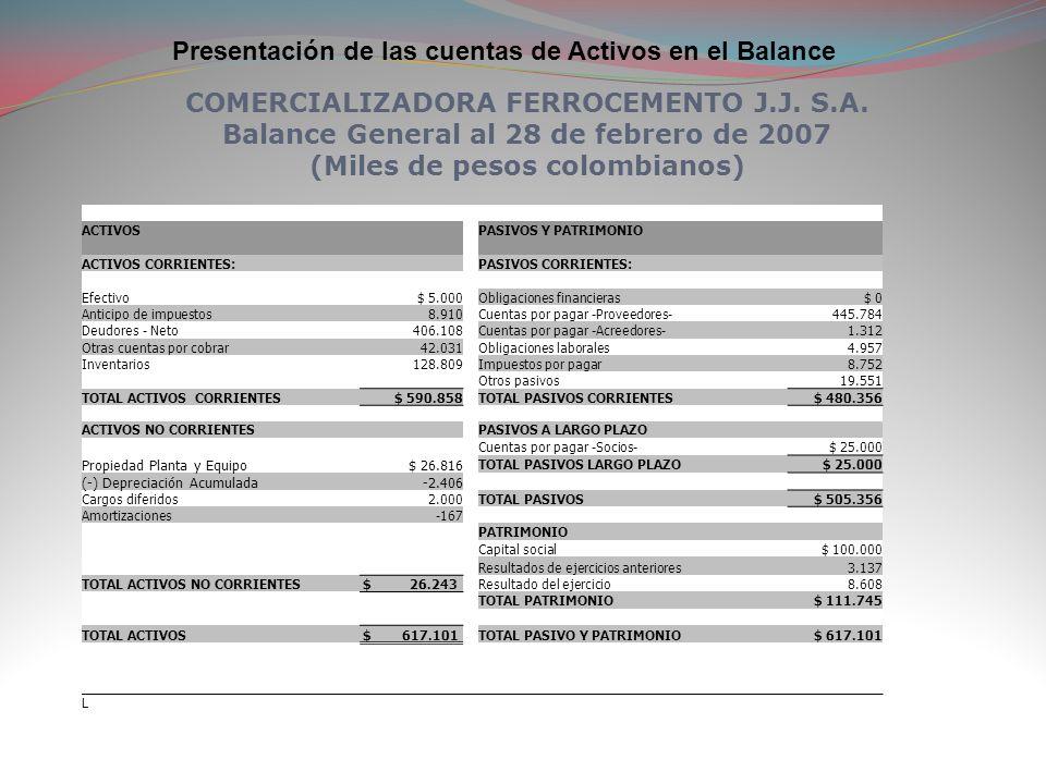Presentación de las cuentas de Activos en el Balance