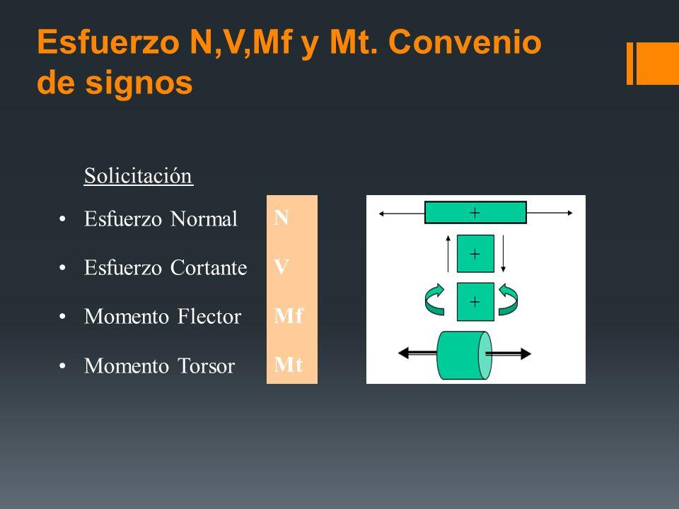Esfuerzo N,V,Mf y Mt. Convenio de signos