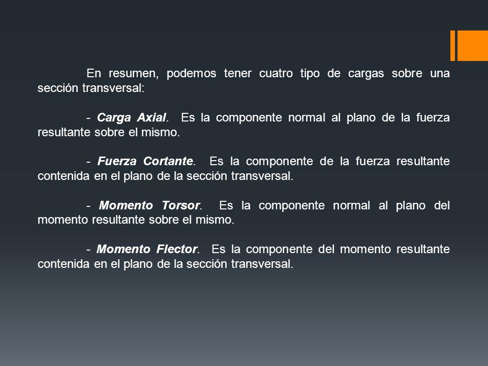 En resumen, podemos tener cuatro tipo de cargas sobre una sección transversal: