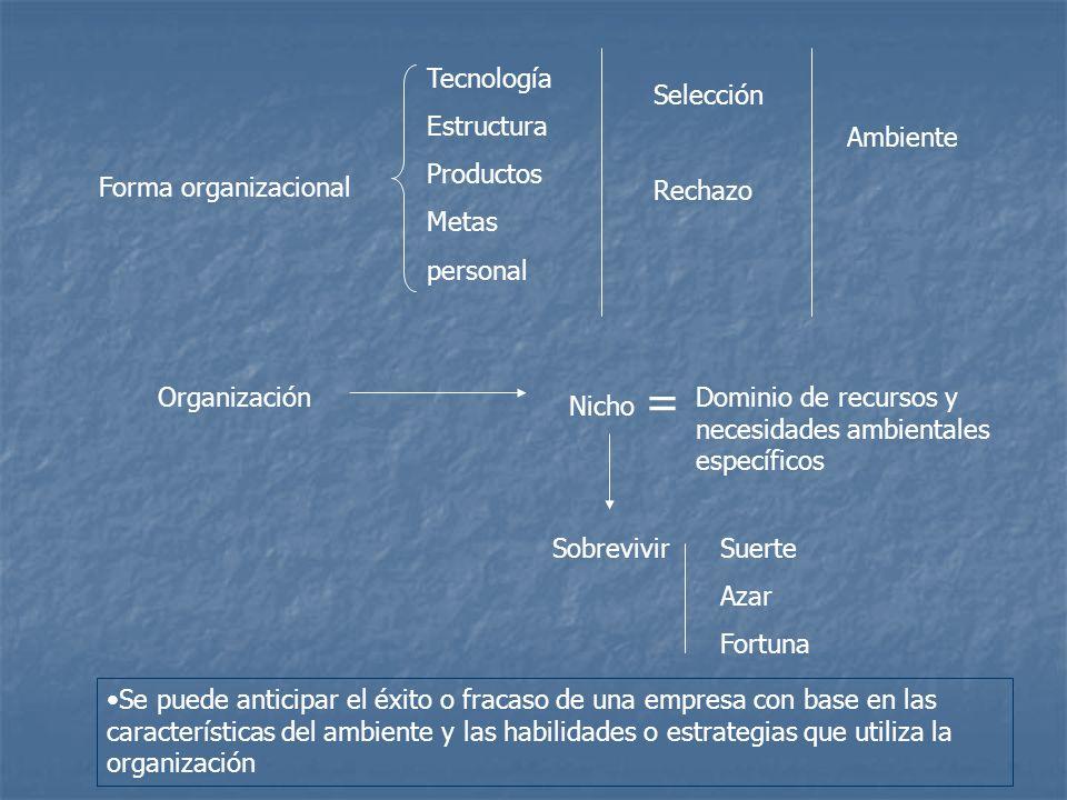 = Tecnología Estructura Productos Metas personal Selección Rechazo