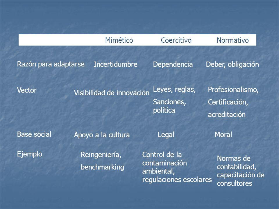 Mimético Coercitivo Normativo