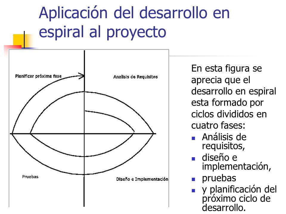 Aplicación del desarrollo en espiral al proyecto