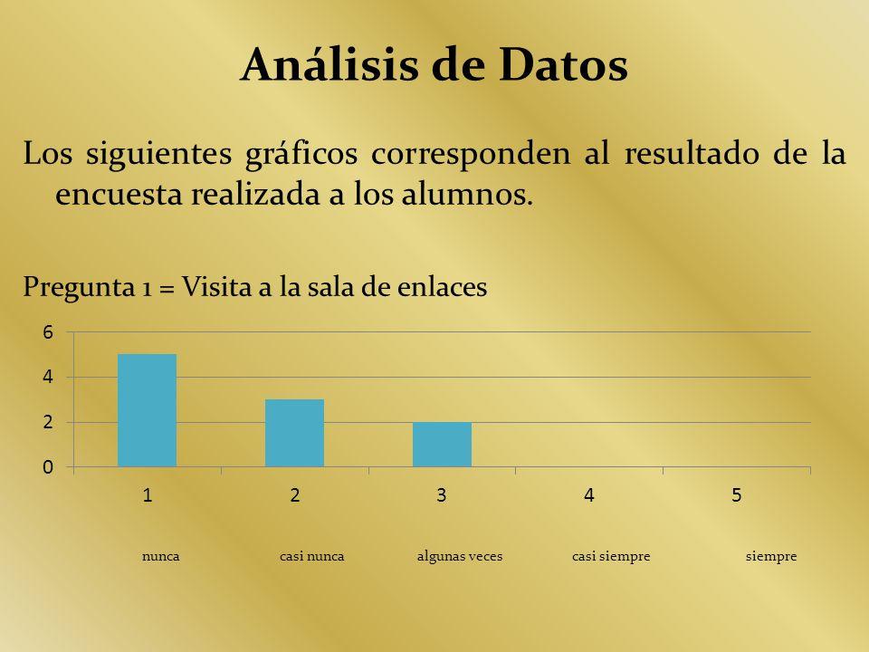Análisis de Datos Los siguientes gráficos corresponden al resultado de la encuesta realizada a los alumnos.