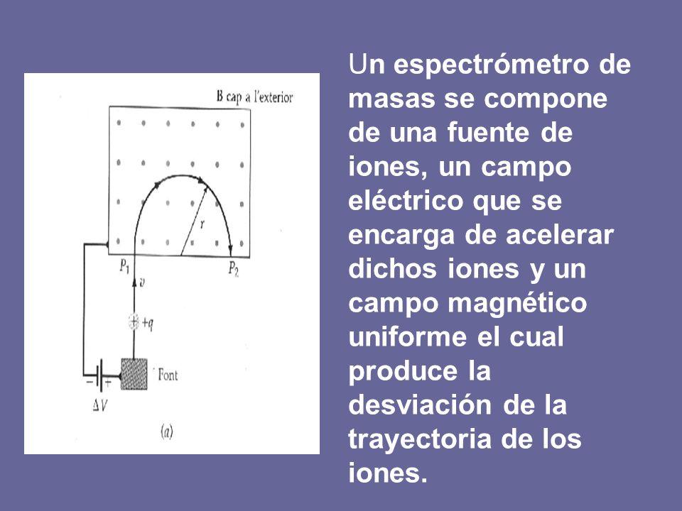 Un espectrómetro de masas se compone de una fuente de iones, un campo eléctrico que se encarga de acelerar dichos iones y un campo magnético uniforme el cual produce la desviación de la trayectoria de los iones.